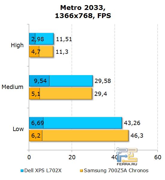 Результаты тестирования Dell XPS L702X в Metro 2033