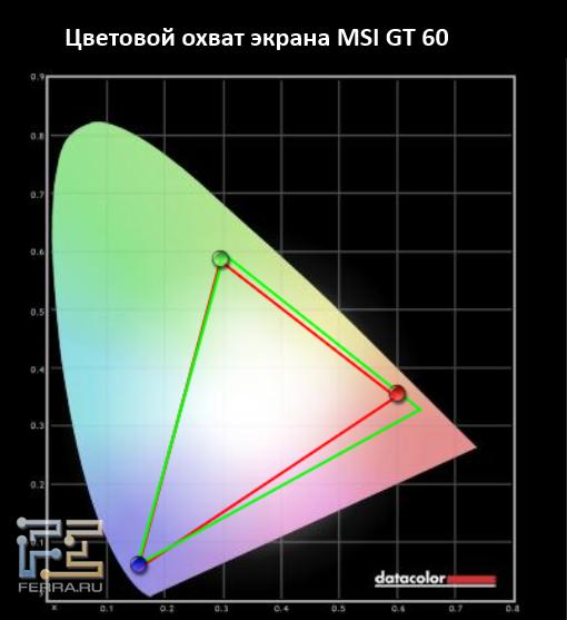 Цветовой охват экрана MSI GT60