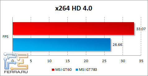 Результаты MSI GT60 в x264 HD Benchmark