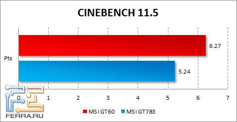 Результаты MSI GT60 в CINEBENCH