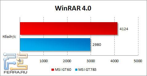 Результаты MSI GT60 в WinRAR
