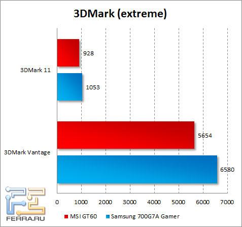 Результаты MSI GT60 в 3DMark Vantage и 3DMark 11