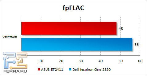 ���������� ASUS ET2411 � fpFLAC