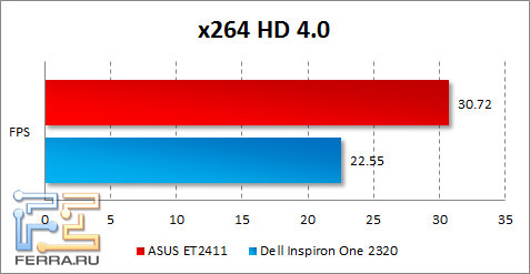���������� ASUS ET2411 � x264 HD Benchmark
