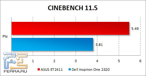 ���������� ASUS ET2411 � CINEBENCH