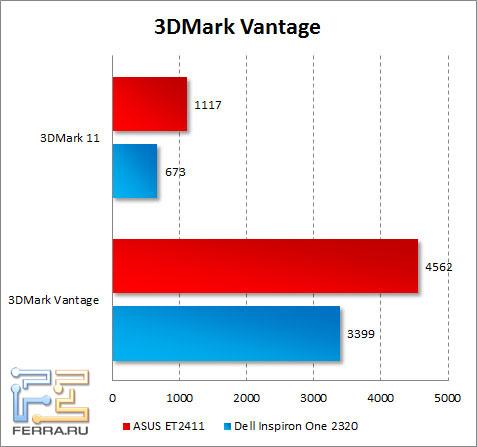���������� ASUS ET2411 � 3DMark Vantage � 3DMark 11