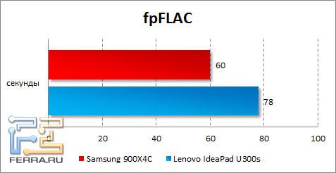 Результаты Samsung 900X4C в fpFLAC