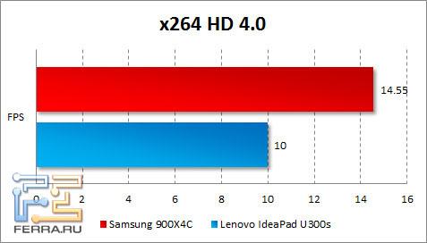 Результаты Samsung 900X4C в x264 HD Benchmark