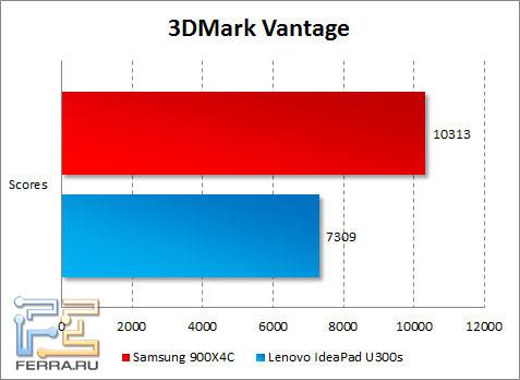 Результаты Samsung 900X4C в 3DMark Vantage
