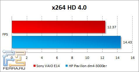 ���������� Sony VAIO E14 � x264 HD Benchmark