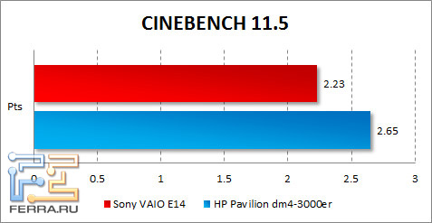 ���������� Sony VAIO E14 � CINEBENCH