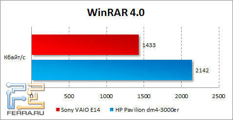 ���������� Sony VAIO E14 � WinRAR