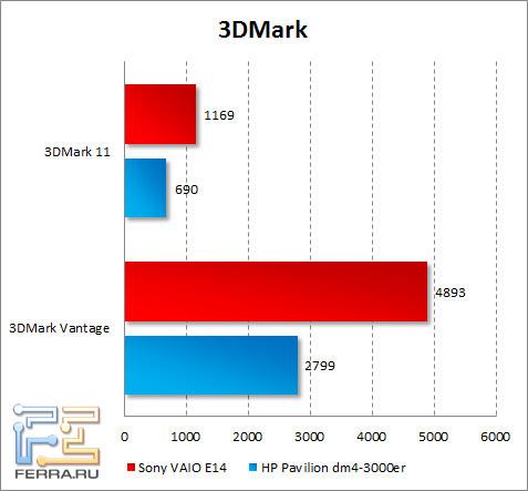 ���������� Sony VAIO E14 � 3DMark Vantage � 3DMark 11