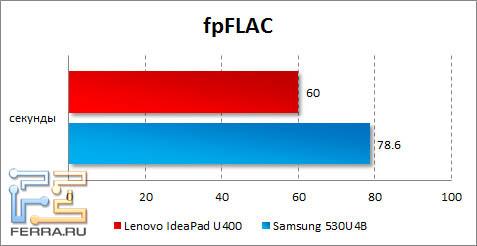 Результаты тестирования Lenovo IdeaPad U400 в fpFLAC