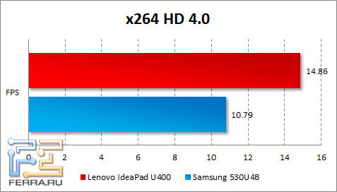 ���������� ������������ Lenovo IdeaPad U400 � x264 HD Benchmark