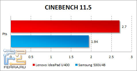 ���������� ������������ Lenovo IdeaPad U400 � CINEBENCH