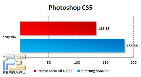 Результаты тестирования Lenovo IdeaPad U400 в Photoshop CS5