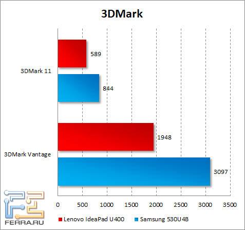 Результаты тестирования Lenovo IdeaPad U400 в 3DMark Vantage и 3DMark 11