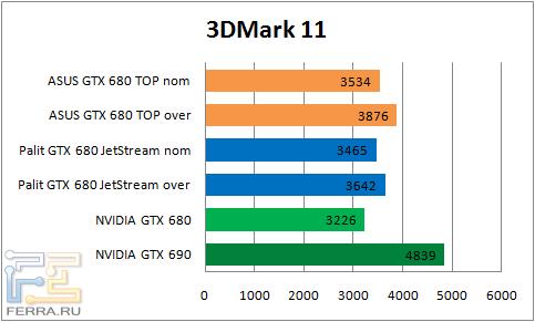���������� ������������ ASUS GTX680 DirectCU II TOP � Palit GTX 680 JetStream � 3DMark 11