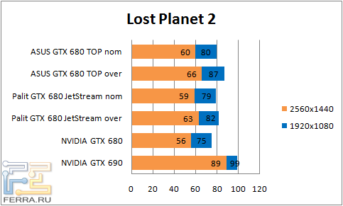 ���������� ������������ ASUS GTX680 DirectCU II TOP � Palit GTX 680 JetStream � Lost Planet 2