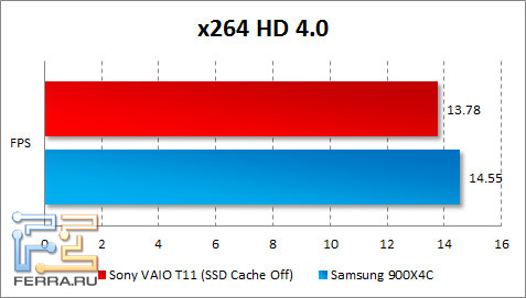 ���������� Sony VAIO T11 � x264 HD Benchmark