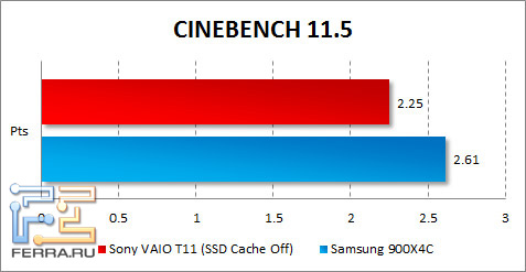 ���������� Sony VAIO T11 � CINEBENCH