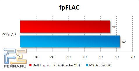 Результаты тестирования Dell Inspiron 7520 в fpFLAC