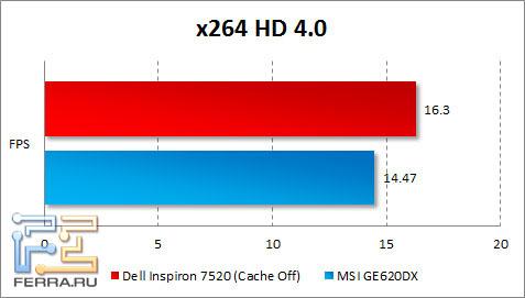 Результаты тестирования Dell Inspiron 7520 в x264 HD Benchmark