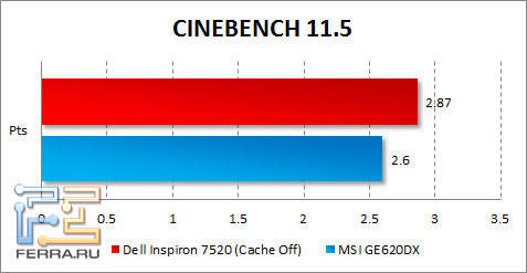 Результаты тестирования Dell Inspiron 7520 в CINEBENCH