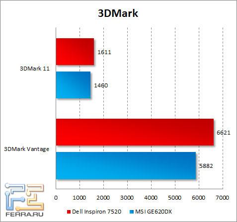 Результаты тестирования Dell Inspiron 7520 в 3DMark Vantage