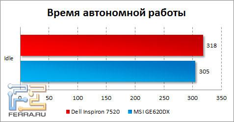 Время автономной работы Dell Inspiron 7520