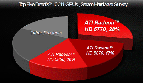 ���� ����� ���������� Radeon HD 5770 �� ������ Steam