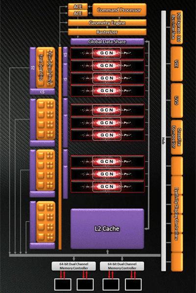 ����������� GPU Cape Verde
