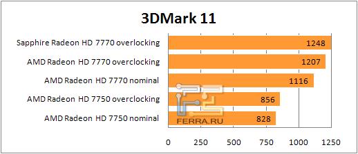 ���������� ������������ AMD Radeon HD 77xx � 3Dmark 11