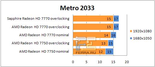 ���������� ������������ AMD Radeon HD 77xx � Metro 2033