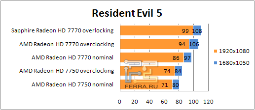 ���������� ������������ AMD Radeon HD 77xx � Resident Evil 5