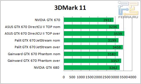 ���������� ������������ GTX 670 � 3DMark 11