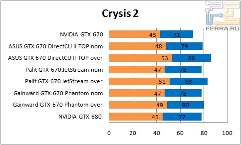 ���������� ������������ GTX 670 � Crysis 2