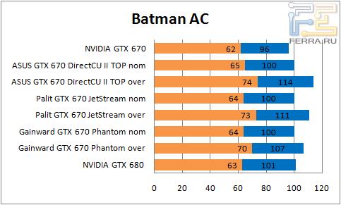 ���������� ������������ GTX 670 � Batman AC