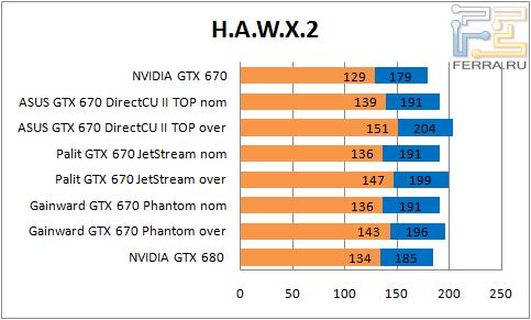 ���������� ������������ GTX 670 � H.A.W.X.2