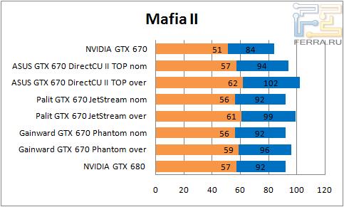 ���������� ������������ GTX 670 � Mafia II