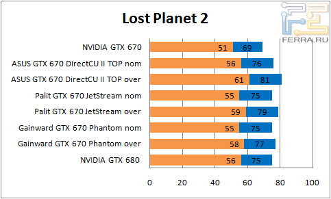 ���������� ������������ GTX 670 � Lost Planet 2