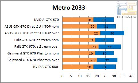 ���������� ������������ GTX 670 � Metro 2033