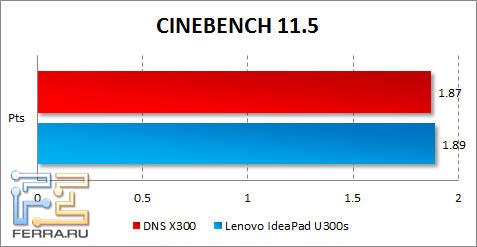 Результаты DNS X300 и Lenovo IdeaPad U300s в CINEBENCH