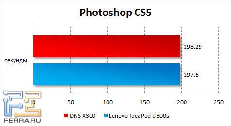 Результаты DNS X300 и Lenovo IdeaPad U300s в Photoshop CS5