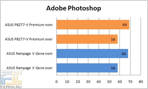 Результаты тестирования материнской платы ASUS P8Z77-V Premium в Adobe Photoshop