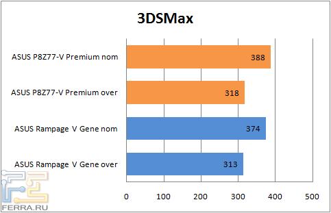 Результаты тестирования материнской платы ASUS P8Z77-V Premium в 3DSMax