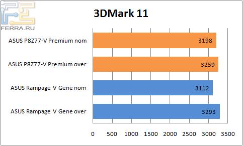Результаты тестирования материнской платы ASUS P8Z77-V Premium в 3DMark 11