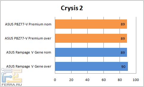 Результаты тестирования материнской платы ASUS P8Z77-V Premium в Crysis 2