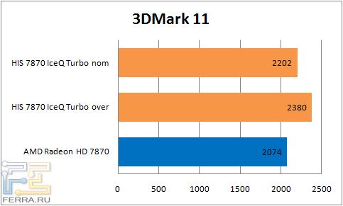 ���������� ������������ ���������� HIS 7870 IceQ Turbo � 3DMark 11